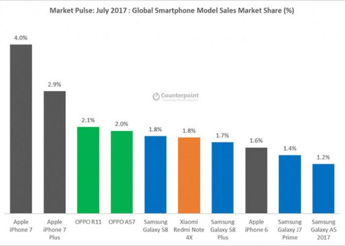 gráfica, celulares, smartphones, más vendidos