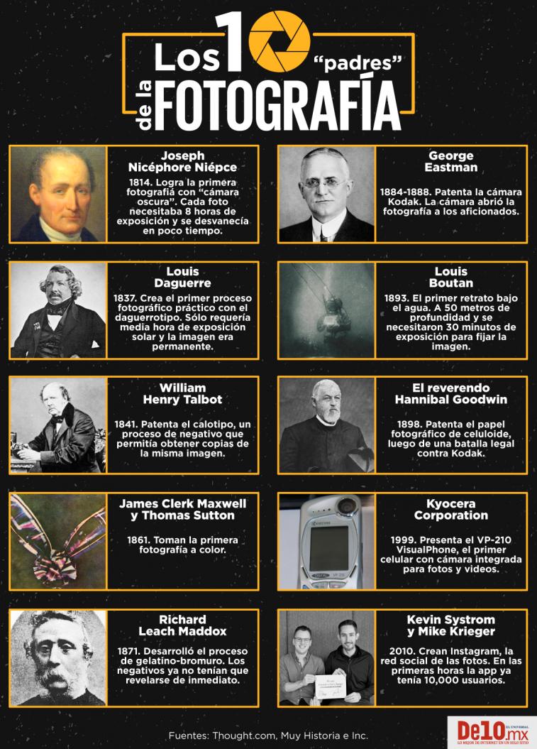 fotografia, infografia, inventos, historia de la fotografia, desarrollo de la fotografía